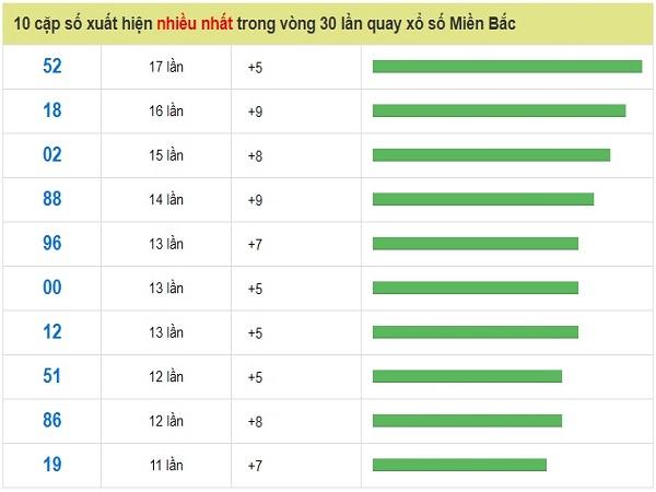 Tổng hợp dự đoán kết quả xsmb ngày 27/05 chuẩn xác