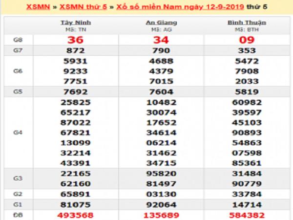 Thống kê KQXSMN ngày 19/09 chuẩn 100%