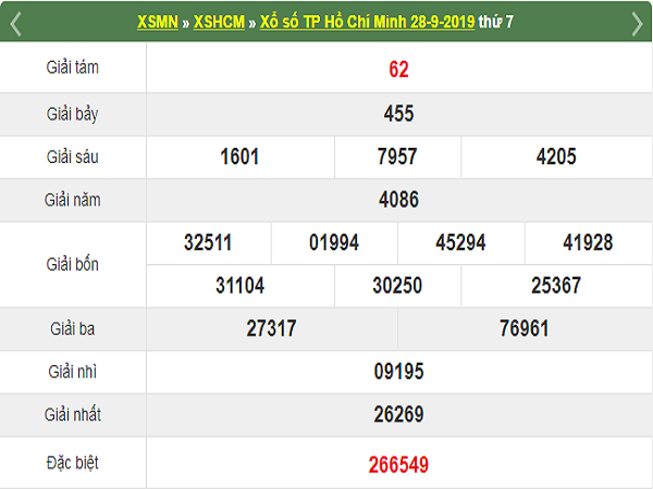 Thống kê XSHCM ngày 30/09 xác suất trúng rất cao