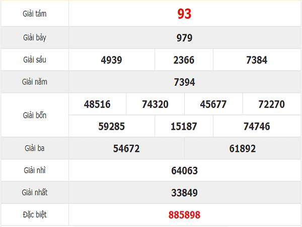 Thống kê xổ số đà nẵng ngày 27/11 chốt số đẹp