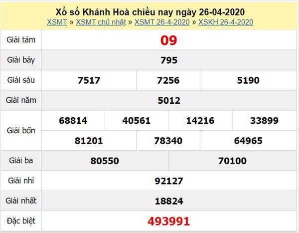 Thống kê XSKH 29/4/2020 - KQXS Khánh Hòa thứ 4