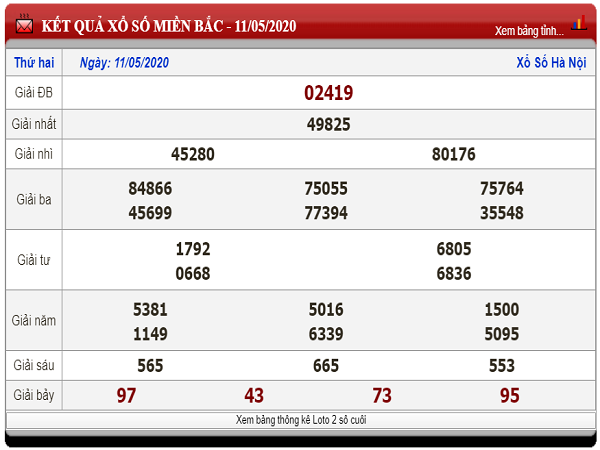 Thống kê KQXSMB - kết quả xổ số miền bắc ngày 12/05 tỷ lệ trúng cao
