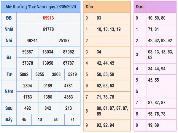 Nhận định lô tô KQXSMB- xổ số miền bắc thứ 6 ngày 29/05/2020