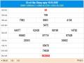Thống kê XSHG 23/5/2020, thống kê tần suất lô tô Hậu Giang