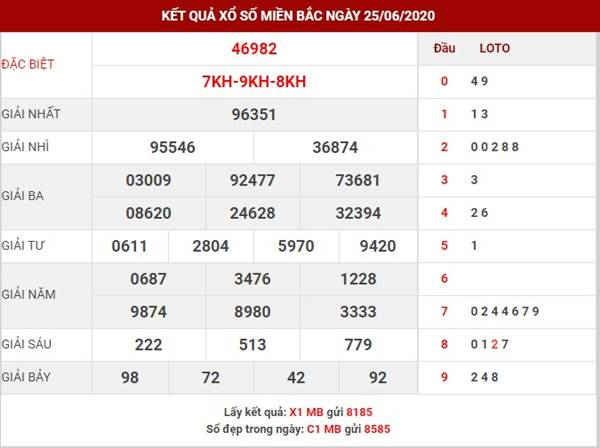 Thống kê Lô tô đẹp XSMB thứ 6 ngày 26-6-2020