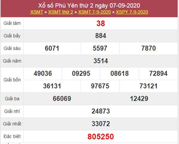 Thống kê XSPY 14/9/2020 chốt KQXS Phú Yên thứ 2