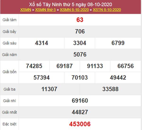 Thống kê XSTN 15/10/2020 chốt lô VIP Tây Ninh thứ 5