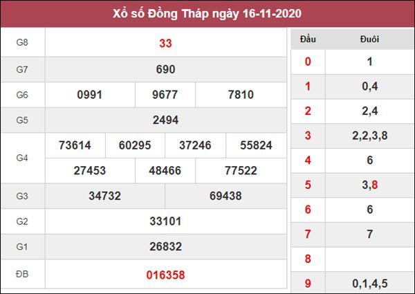 Phân tích XSDT 23/11/2020 chốt số dự đoán Đồng Tháp hôm nay