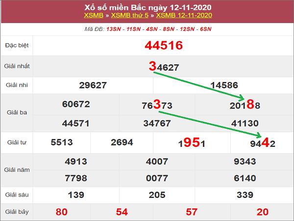 Thống kê XSMB ngày 13/11/2020- xổ số miền bắc