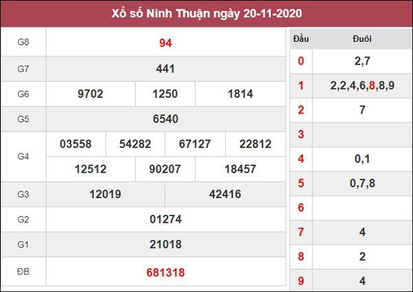 Soi cầu XSNT 27/11/2020 chốt lô VIP Ninh Thuận giờ hoàng đạo