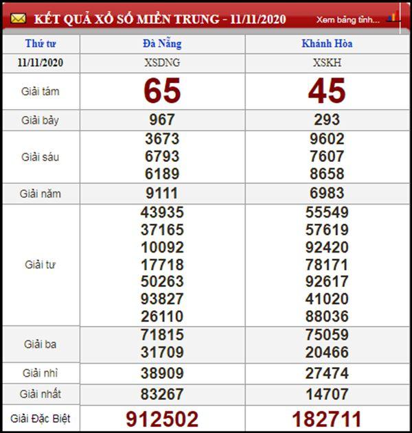 Thống kê KQXSMT 18/11/2020 chốt số miền Trung chuẩn xác