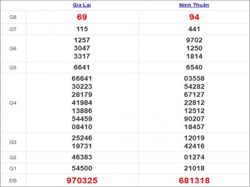 Thống kê xổ số miền Trung 27/11/2020 thứ 6 chi tiết nhất