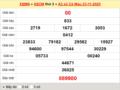 Thống kê XSCM ngày 30/11/2020, thống kê xổ số Cà Mau