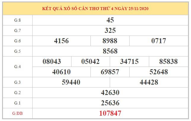 Thống kê KQXSCT ngày 2/12/2020 dựa trên kết quả kì trước