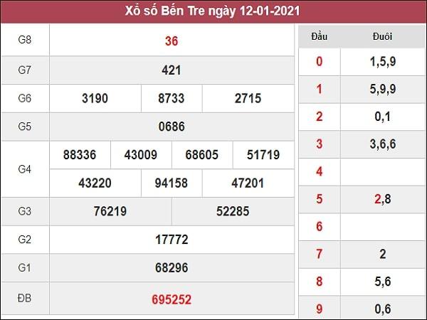 Dự đoán XSBTR 19/01/2021