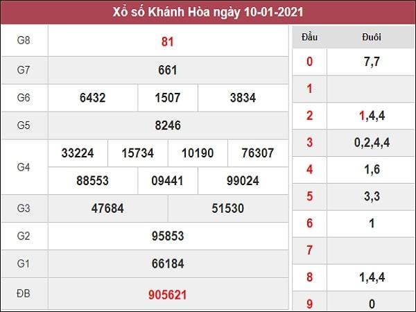 Dự đoán XSKH 13/01/2021