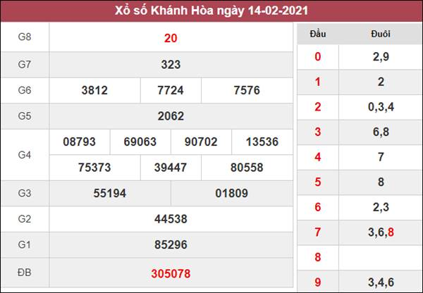 Nhận định KQXS Khánh Hòa 17/2/2021 thứ 4 cùng chuyên gia