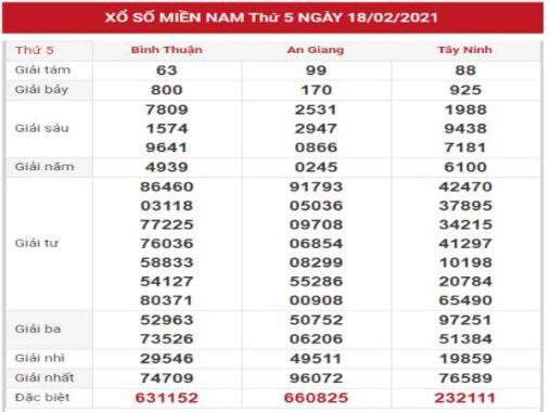 Đánh giá kết quả XSMN ngày 25/2/2021 hôm nay thứ 5
