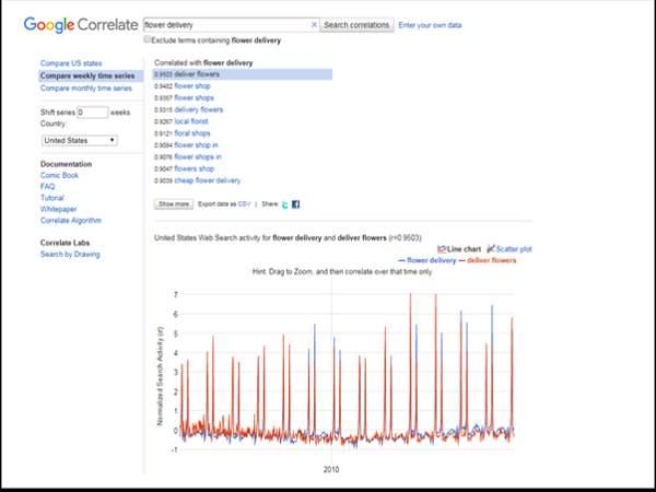Công cụ Google Correlate