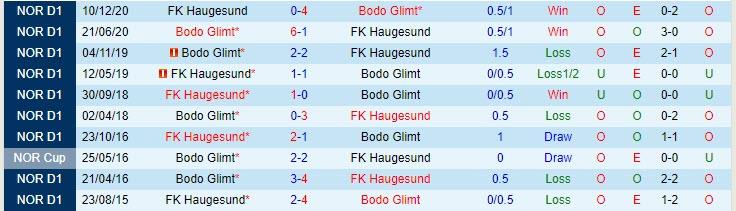 Dự đoán tỷ lệ Bodo Glimt vs Haugesund2