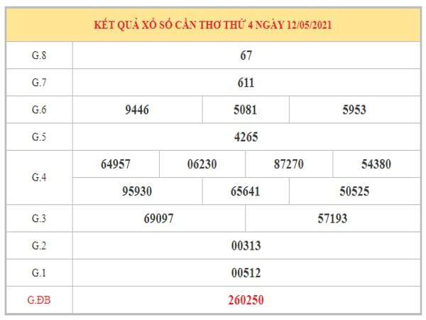 Dự đoán XSCT ngày 19/5/2021 dựa trên kết quả kì trước