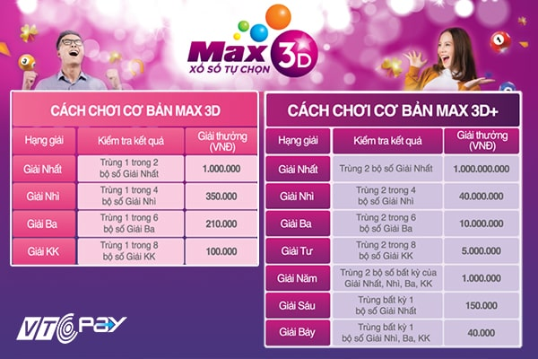cơ cấu giải thưởng Max 3D và Max 3D Plus